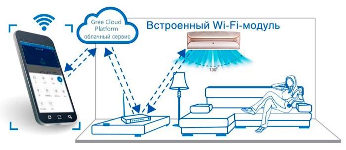 беспроводное управление через Wi-Fi контроллер Gree GWH09AEC-K6DNA1A