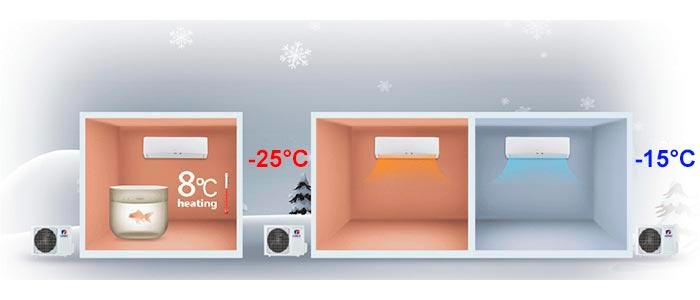 Диапазон наружный температур Gree GWH09AKC-K6DNA1A Soyal Inverter