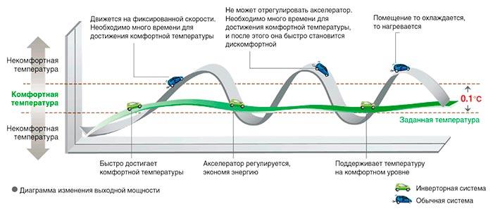 как инверторный кондиционер Gree GWH12AAB-K6DNA2A экономит электроэнергию