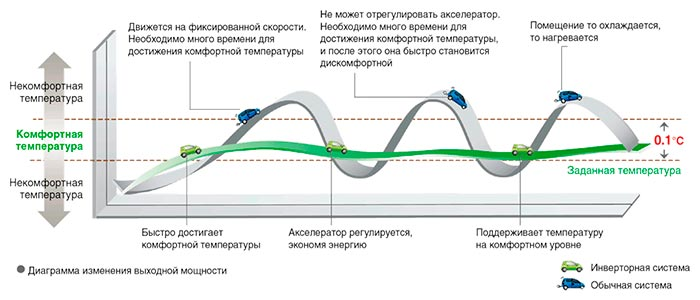 как инверторный кондиционер Gree GWH18AAD-K6DNA2B экономит электроэнергию