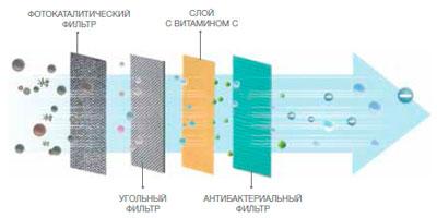 многослойный антибактериальный фильтр