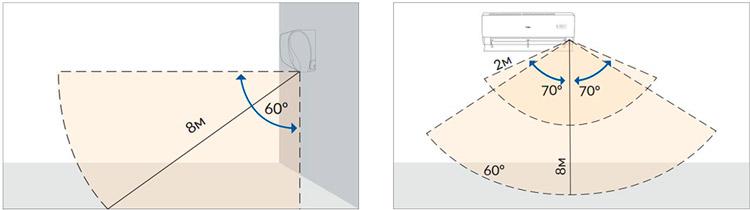 экодатчик Eco Sensor дальность до 8 м