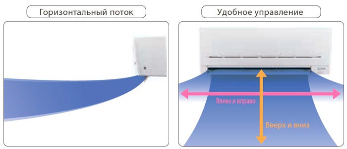 система воздухораспределения
