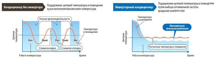 принцип работы инвертора Mitsubishi Electric MSZ-BT20VG / MUZ-BT20VG