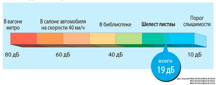 низкий шум от 19 дБа Mitsubishi Electric MSZ-BT20VG / MUZ-BT20VG