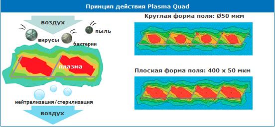 Система очистки воздуха Plasma Quad