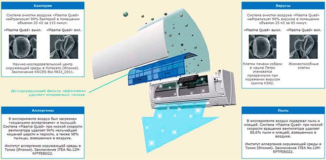 Система «Плазма Квад» обеспечивает удаление из воздуха почти 89% мельчайшей пыли