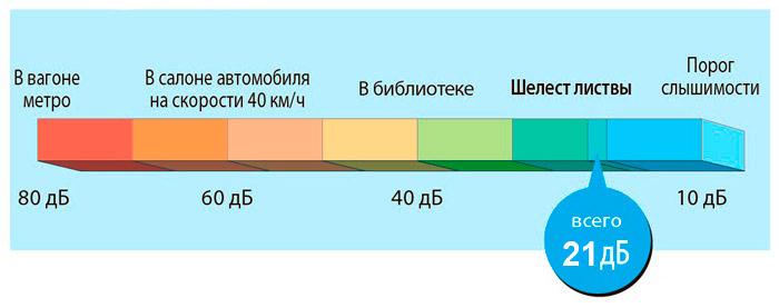 уровень шума от 21 дба