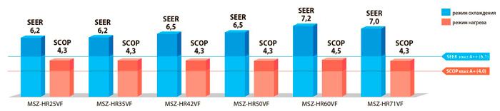 Сезонный класс энергоэффективности А+/А++