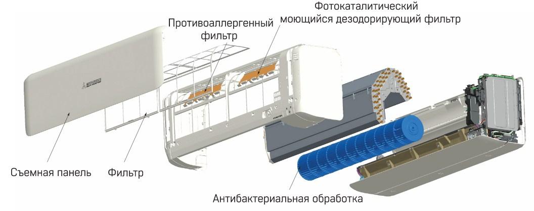 антимикробное покрытие вентилятора