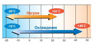 Диапазон рабочих температур