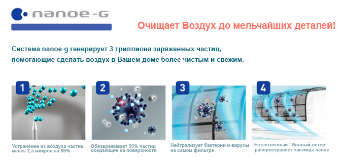 Технология очистки воздуха Nanoe-G