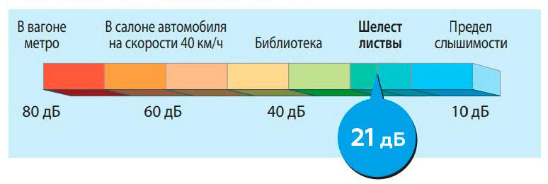 Уровень шума 21 дБ