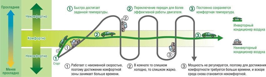 Преимущество работы мульти сплит системы Aeronik ASI-07IL2 + ASI-09IL2 + ASI-12IL2 / ASO-24 HMZ