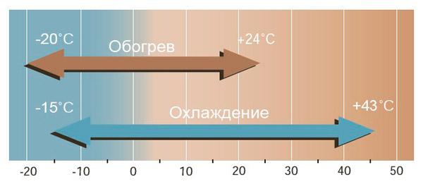 диапазон наружных температур