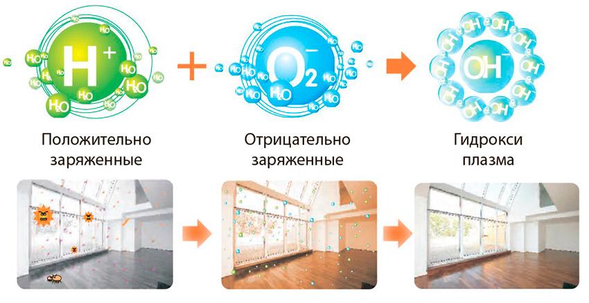 фильтрация cold plasma