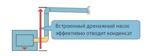 дренажная система с отводом до 750 мм