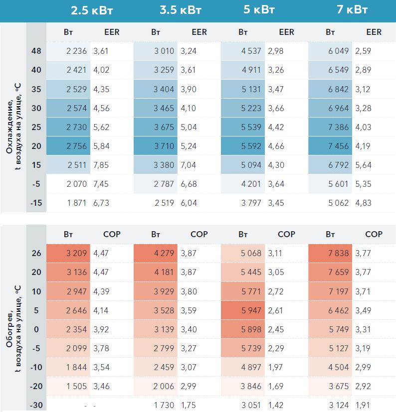 Производительность и коэффициент энергоэффективности