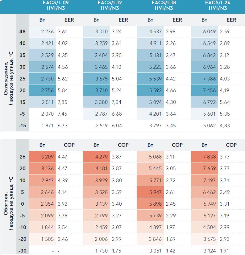 Производительность и коэффициент энергоэффективоности